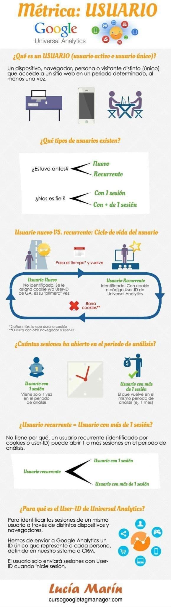 Infografia usuario Google Analytics - Lucia Marin