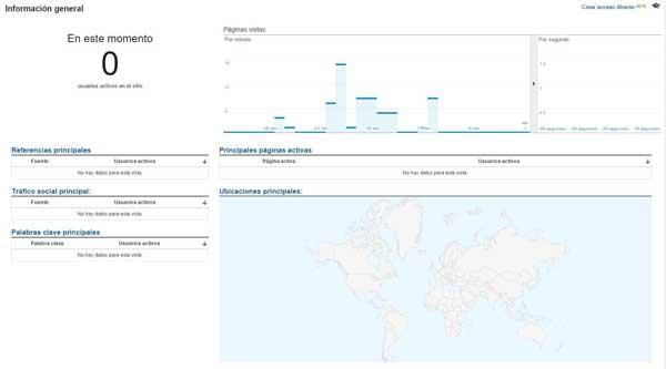 Tiempo- real en Google Analytics no funciona