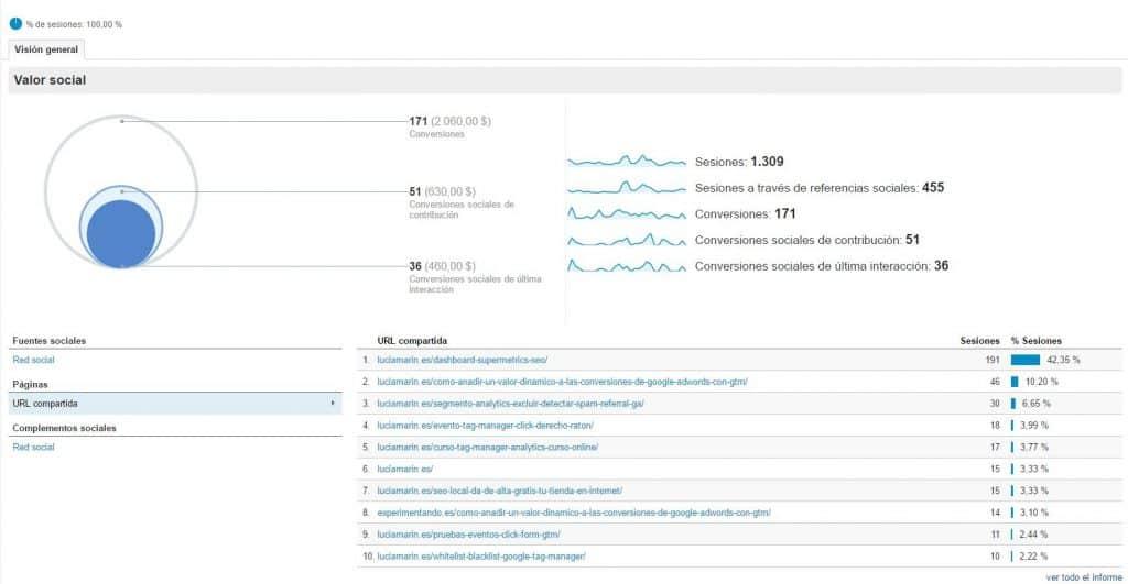 informes-social-media-google-analytics