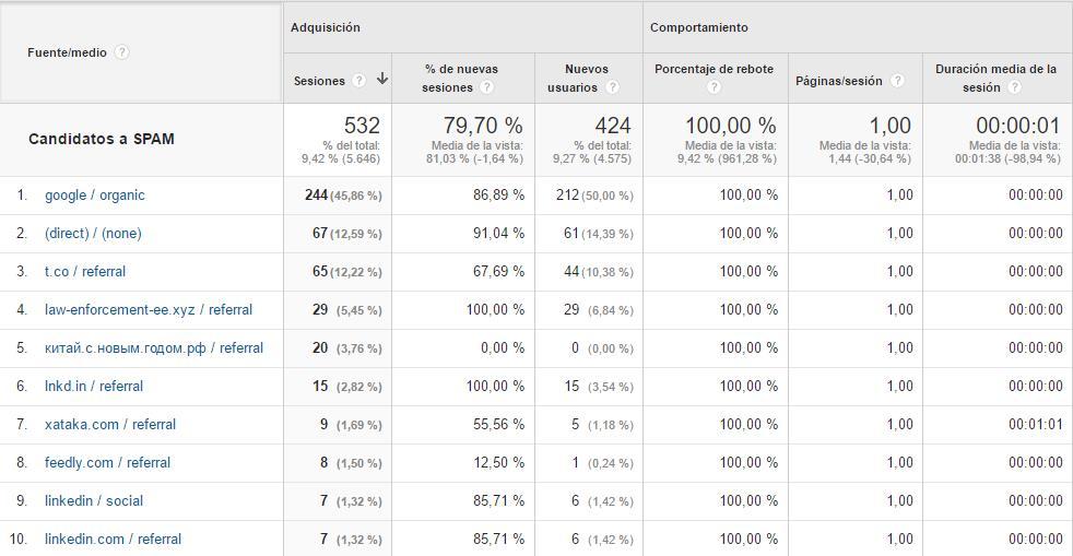 Segmento de Analytics para candidatos a Spam, por Lucia Marin