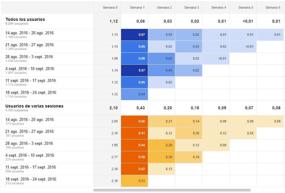 analisis-grupo-google-analytics