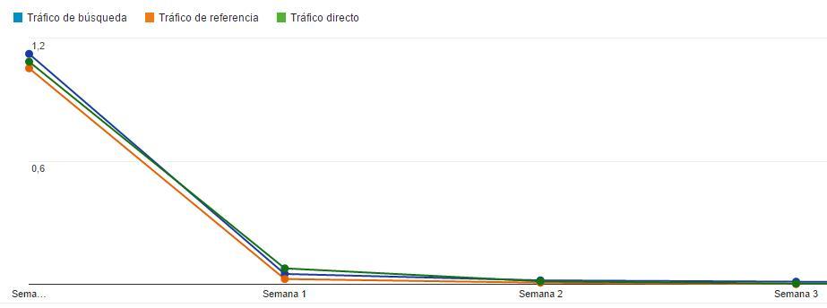 google-analytics-visitantes-recurrentes-fuente