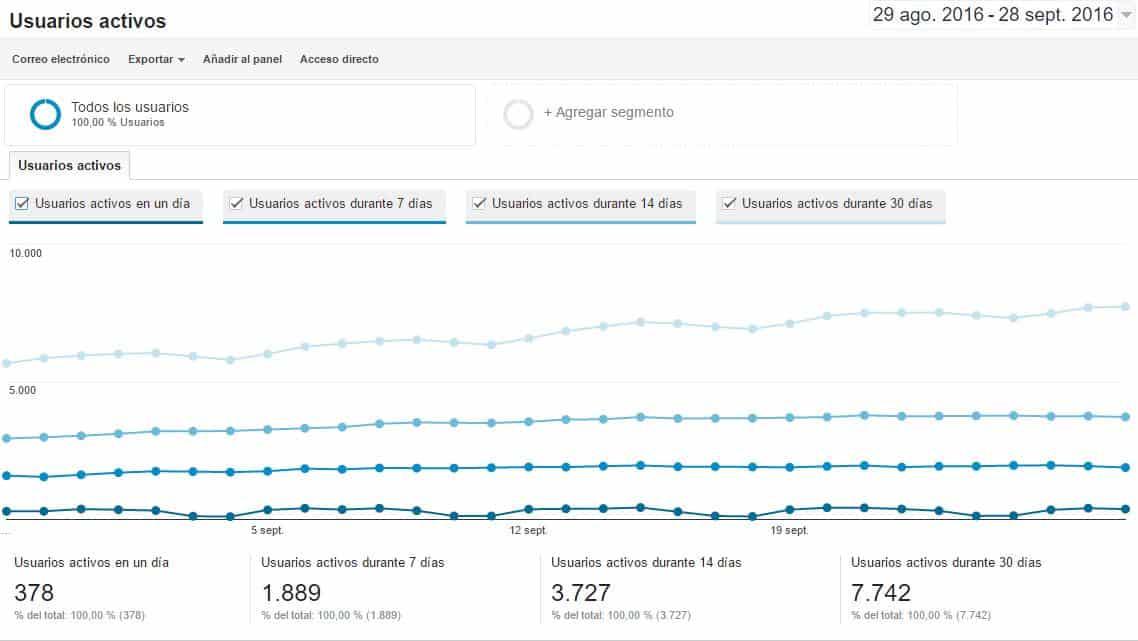usuarios-activos-google-analytics