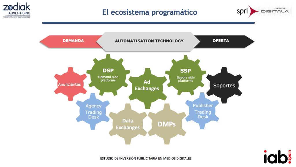 ecosistema-programatico-mikel-lekaroz-spri-iab-spain