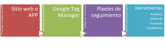 tag-manager-pixeles-web