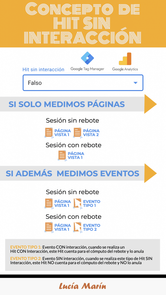 infografia-google-analytics-hit-sin-interaccion