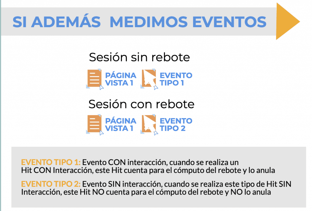 sesion-analytics-paginas-eventos