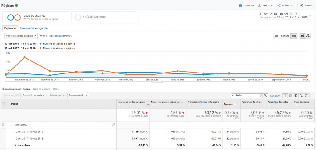 analizar conversion analitycs