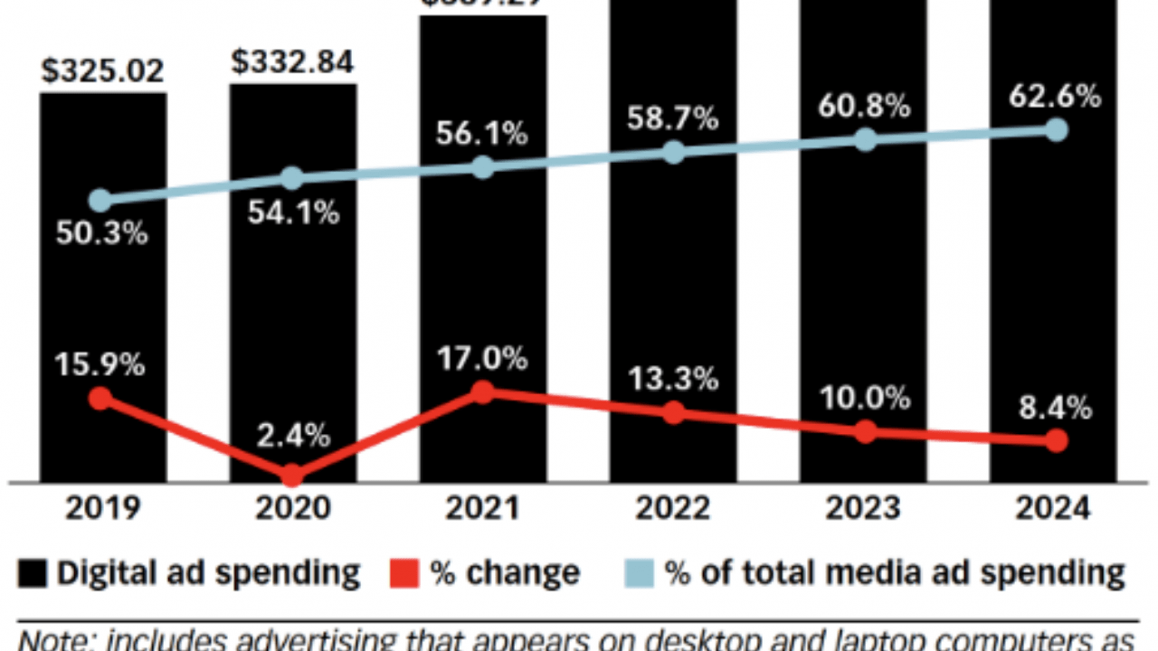 inversion-publicitaria-2019-2024-emarketer