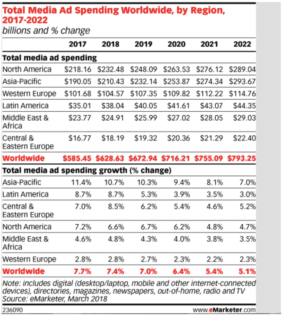 inversion-publicitaria-por-region-emarketer